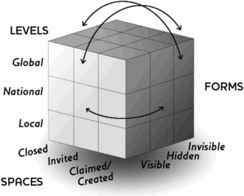 figure-1-the-power-cube-the-levels-spaces-and-forms-of-power-gaventa-200612